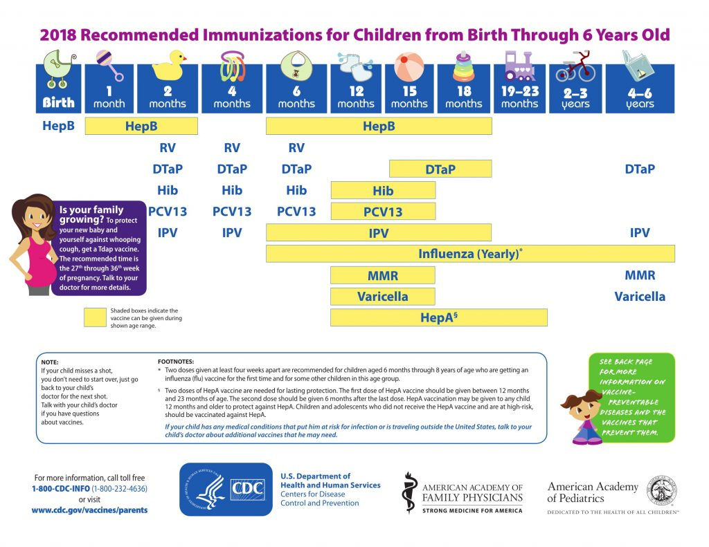 recommended immunizations adults