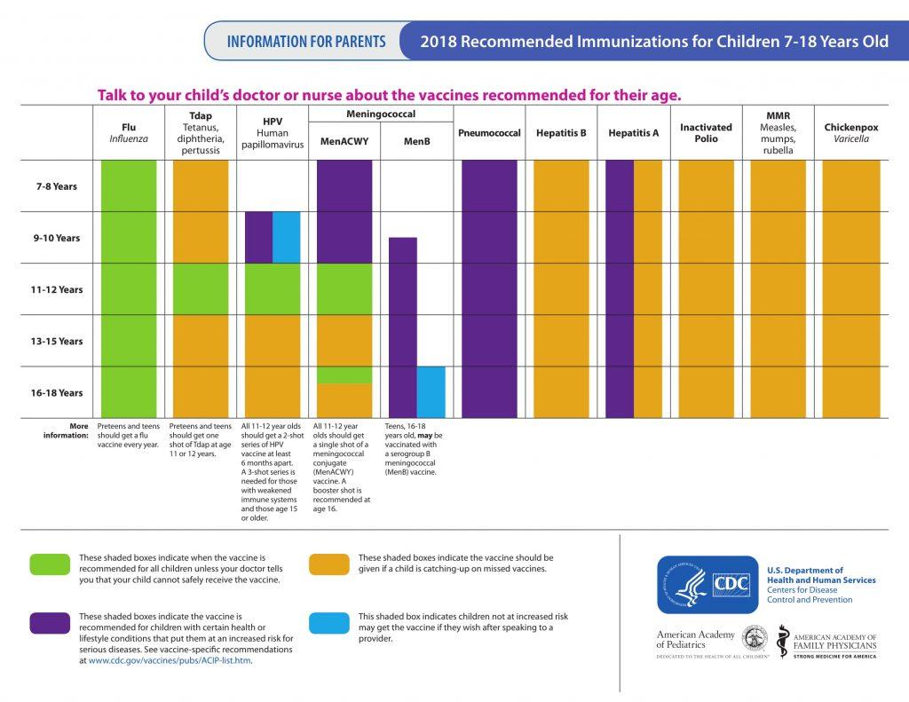 Immunizations - Brunswick County GovernmentHpv Vaccine Schedule Men